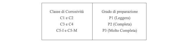 tabella1 - classe corrosività grado di preparazione