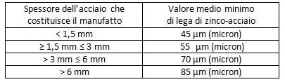 tabella1-spessore-acciaio