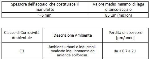 tabella3-spessore-corrosivita