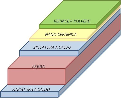STX_stratigrafia