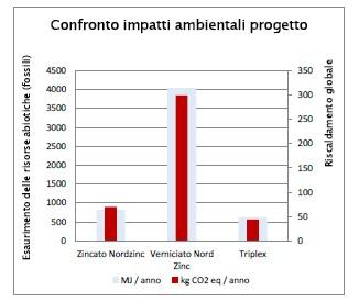 impatto trattamenti